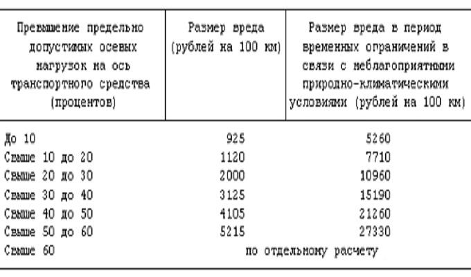 Размеры штрафов за превышение нормы нагрузки на ось